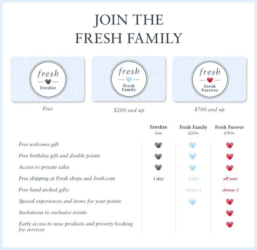 new Fresh family rewards program